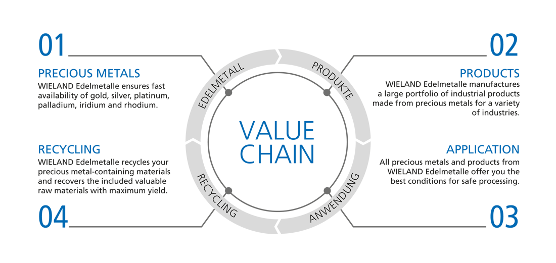 wieland value chain graphic